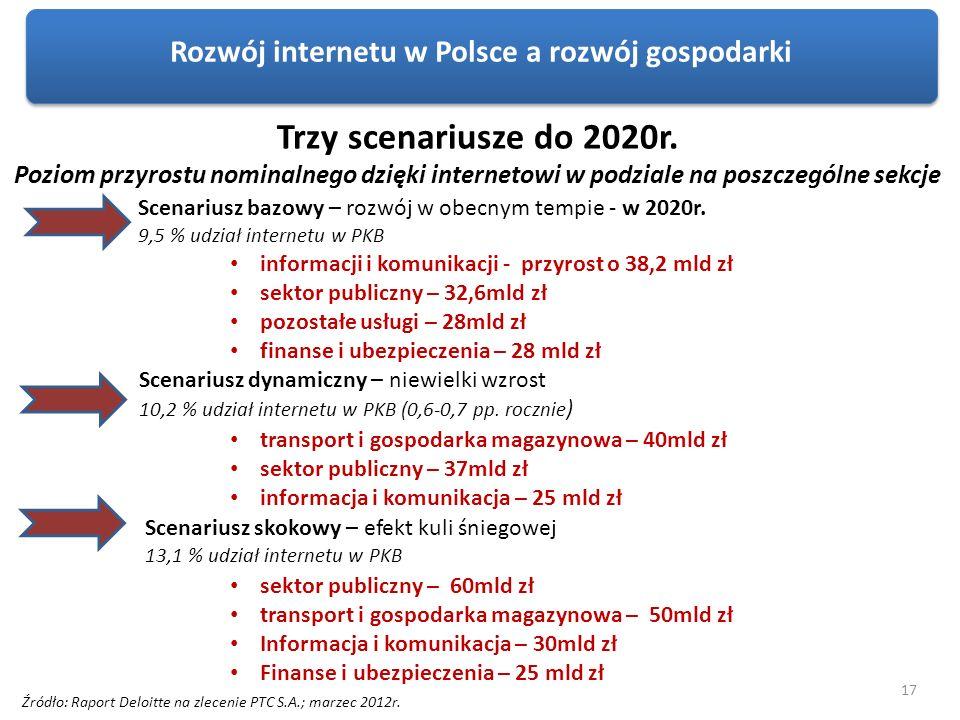 Rozwój internetu w Polsce a rozwój gospodarki Scenariusz bazowy – rozwój w obecnym tempie - w 2020r. 9,5 % udział internetu w PKB Scenariusz dynamiczn