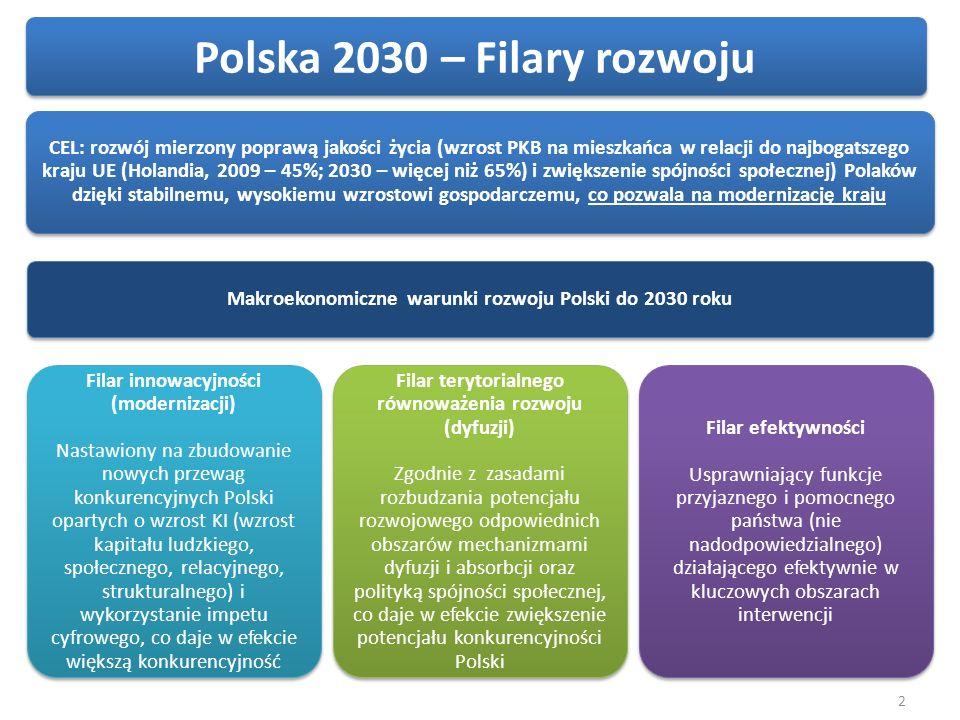 Kreatywność i innowacyjność gospodarki Wysokiej jakości edukacja na wszystkich poziomach TURBODOŁADOWANIE: Aspiracje społeczne Konkurencyjnej jakości badania naukowe i współpraca z gospodarką Rozwój postaw przedsiębiorczych i kompetencji zarządczych przedsiębiorców TURBODOŁADOWANIE: Impet cyfrowy Infrastruktura (w tym infrastruktura teleinformatyczna) 3 Informacja (otwarte zasoby) e-Państwo Filar innowacyjności – wzmocnienie – wehikuł innowacyjności