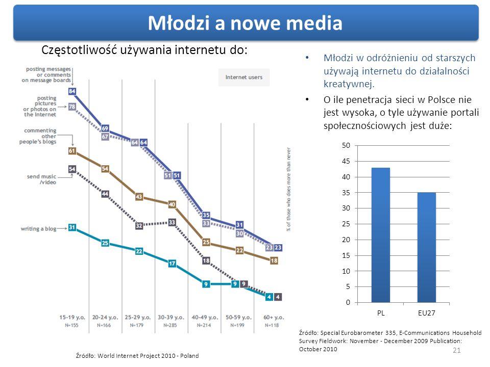 21 Młodzi w odróżnieniu od starszych używają internetu do działalności kreatywnej. O ile penetracja sieci w Polsce nie jest wysoka, o tyle używanie po