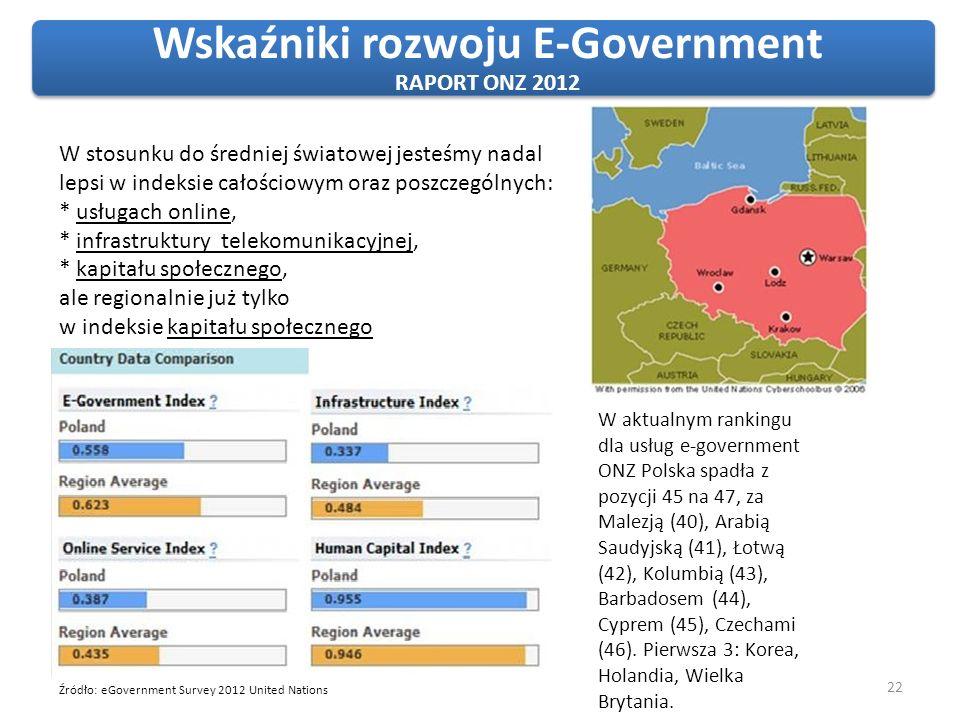 22 Źródło: eGovernment Survey 2012 United Nations Wskaźniki rozwoju E-Government RAPORT ONZ 2012 W aktualnym rankingu dla usług e-government ONZ Polsk