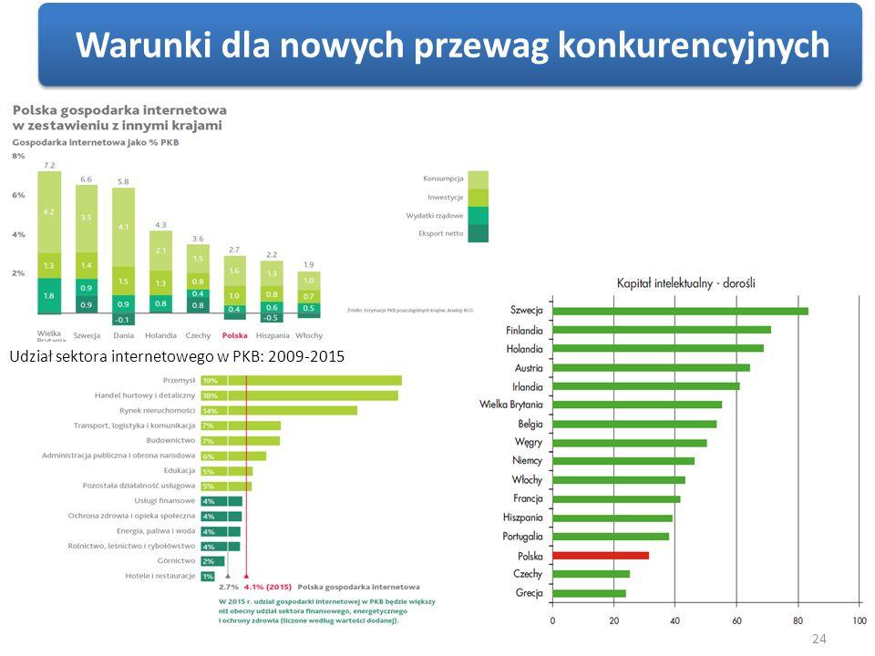 24 Udział sektora internetowego w PKB: 2009-2015 Warunki dla nowych przewag konkurencyjnych