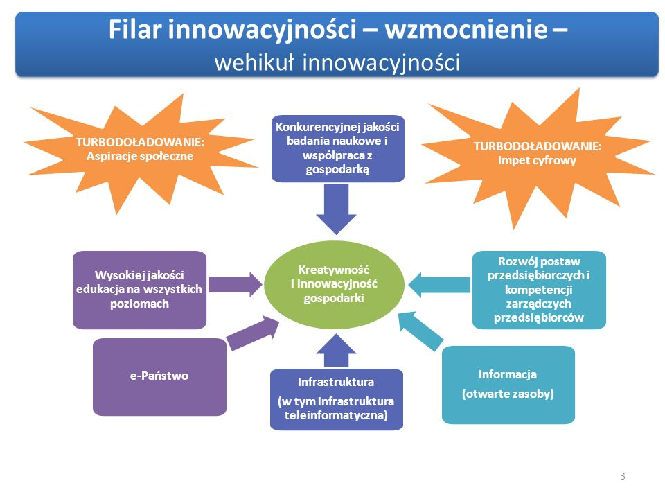 Kreatywność i innowacyjność gospodarki Wysokiej jakości edukacja na wszystkich poziomach TURBODOŁADOWANIE: Aspiracje społeczne Konkurencyjnej jakości