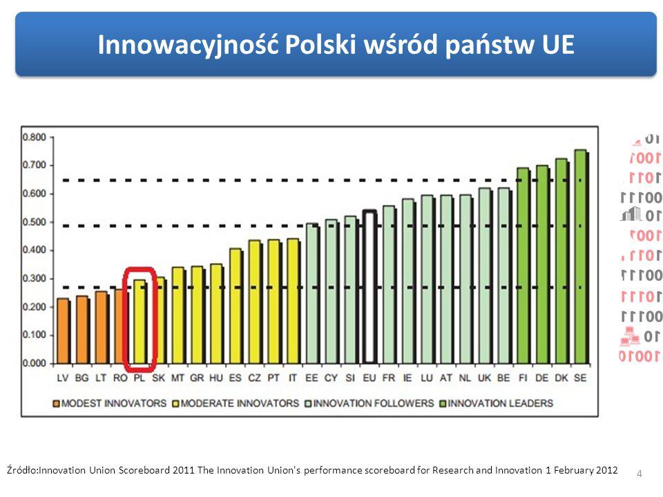 5 Z European Innovation Scoreboard 2011-2012 wynika, że w wielu kategoriach oceny Polska wypada źle.