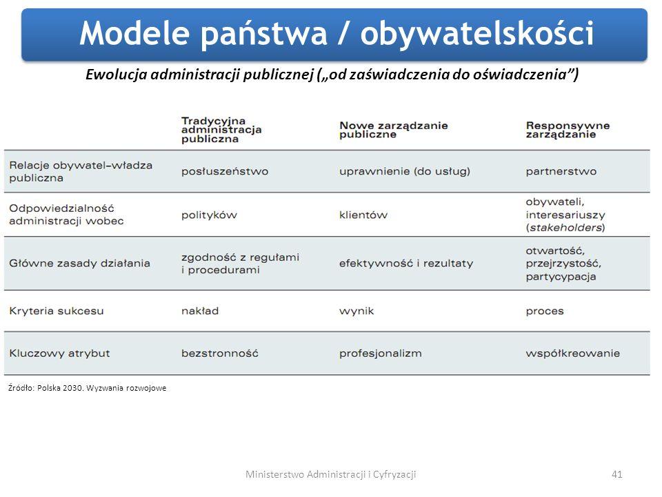 41 Ewolucja administracji publicznej (od zaświadczenia do oświadczenia) Źródło: Polska 2030. Wyzwania rozwojowe Ministerstwo Administracji i Cyfryzacj