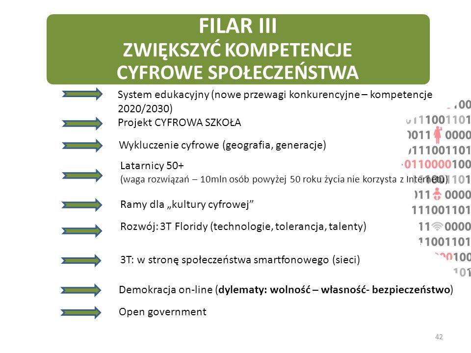 FILAR III ZWIĘKSZYĆ KOMPETENCJE CYFROWE SPOŁECZEŃSTWA System edukacyjny (nowe przewagi konkurencyjne – kompetencje 2020/2030) Projekt CYFROWA SZKOŁA W
