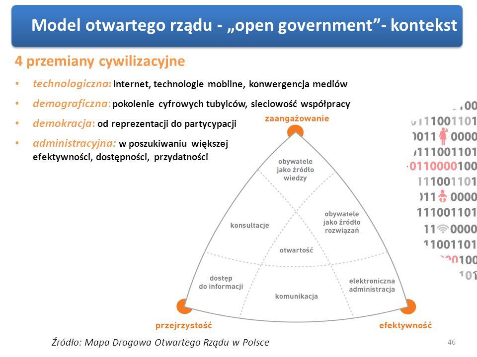 Model otwartego rządu - open government- kontekst Źródło: Mapa Drogowa Otwartego Rządu w Polsce 4 przemiany cywilizacyjne technologiczna: internet, te