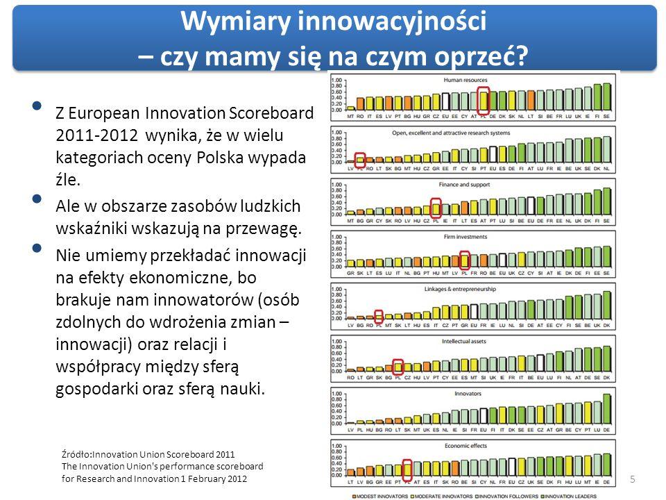 6 Global Competetiveness Index Miejsce (na 139) Wynik (1-7) Etapy rozwoju 1 Przejście z 1 do 2 2 Przejście z 2 do 3 3 GCI 2011-2012 414,5 Napędzane przez czynniki Napędzane przez wydajność Napędzane przez innowacje GCI 2009-2010 (na 133)464,3 GCI 2008-2009 (na 134)534,3 Podstawowe czynniki564,7 Instytucje524,2 Infrastruktura743,9 Stabilność makroekonomiczna744,7 Podstawowa edukacja i ochrona zdrowia 406,1 Czynniki sprzyjające efektywności304,6 Edukacja wyższa i szkolenia315,0 Efektywność rynku dóbr524,4 Efektywność rynku pracy584,5 Zróżnicowanie źródeł kapitału344,6 Gotowość do absorbcji technologii484,2 Rozmiary rynku205,1 Czynniki sprzyjające innowacyjności573,6 Zróżnicowanie struktury biznesowej604,1 Innowacyjność583,2 Polska w rankingach konkurencyjności W ciągu 3 lat awansowaliśmy z miejsca 53 na 41