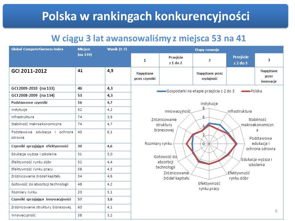 Rozwój internetu w Polsce a rozwój gospodarki Scenariusz bazowy – rozwój w obecnym tempie - w 2020r.
