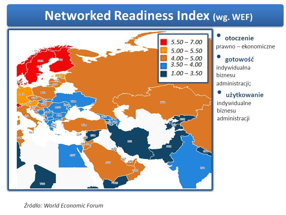 Networked Readiness Index (wg. WEF) otoczenie prawno – ekonomiczne gotowość indywidualna biznesu administracji ; użytkowanie indywidualne biznesu admi