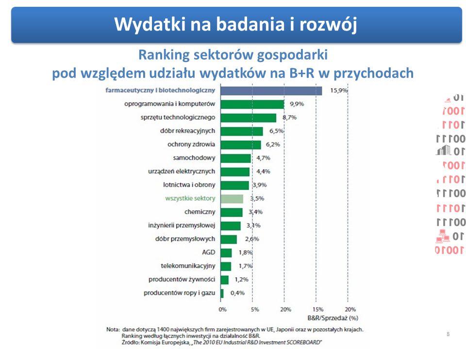 Wydatki na badania i rozwój Ranking sektorów gospodarki pod względem udziału wydatków na B+R w przychodach 8