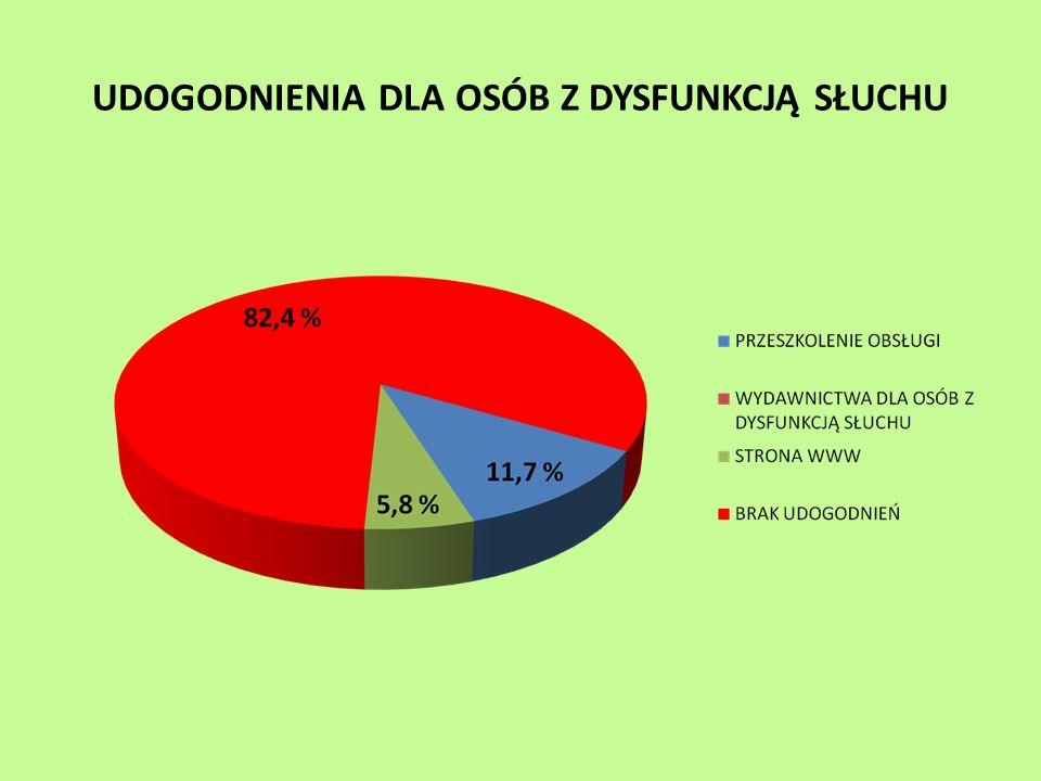 W większości tucholskich budynków (64,7 %) nie ma żadnych udogodnień dla osób niewidomych lub słabo widzących.