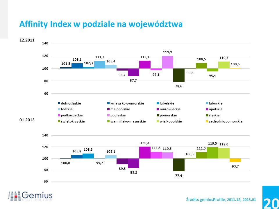 19 Źródło: gemiusProfile; 2011.12, 2013.01 Rozkład użytkowników (real users) pod względem województwa PinkPoland 12.2011 Internet 12.2011 Internet 01.2013 7,6%7,7%7,8% 5,8%5,6%5,1% 5,9%5,5%5,6% 2,5%2,2% 7,6%7,1%6,0% 9,2%9,9% 12,5%14,2%14,5% 2,9%2,2%2,3% 4,8%5,4%5,6% 4,6%3,6%3,2% 4,5%5,9%6,3% 12,1%12,5%12,0% 3,5%3,0%3,5% 2,9%2,7%2,6% 9,5%8,2%9,4% 4,1%4,3%4,0%