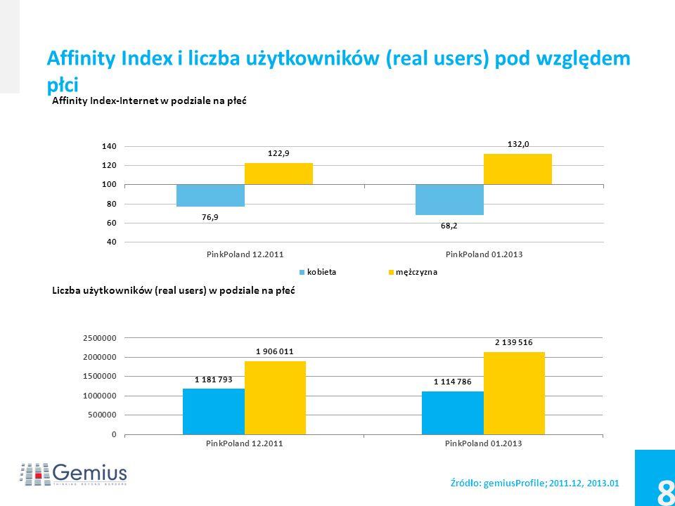 7 Źródło: gemiusProfile; 2011.12, 2013.01 Rozkład użytkowników (real users) pod względem płci