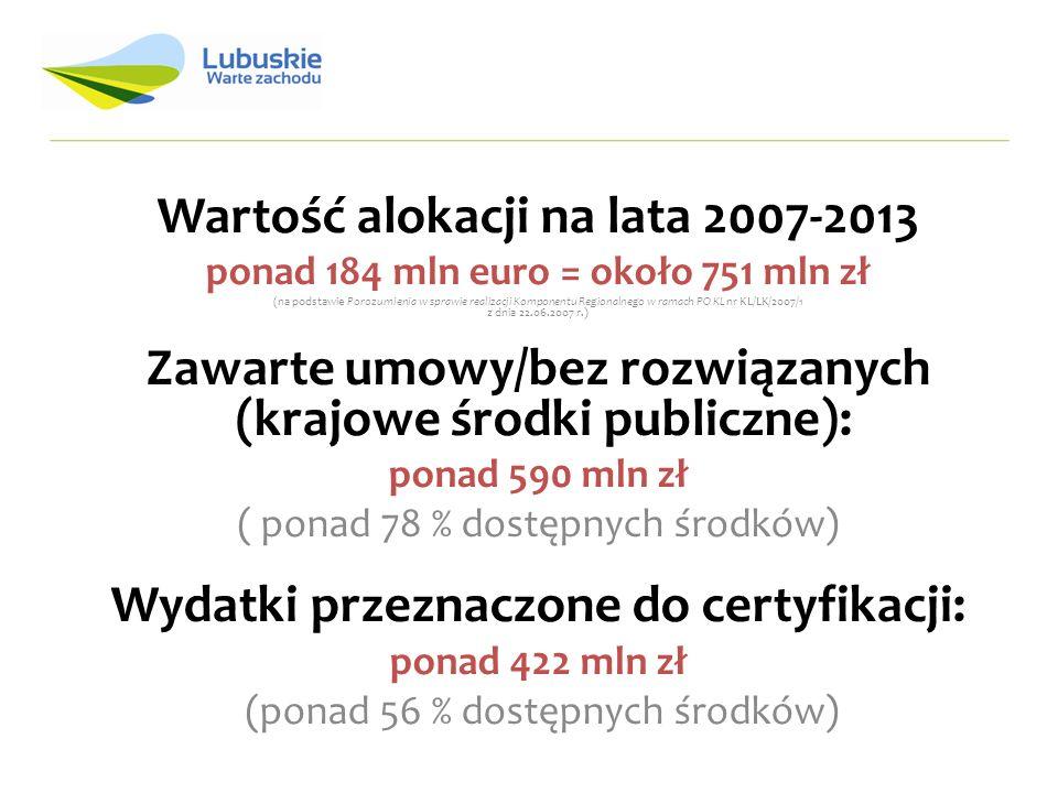 Wartość alokacji na lata 2007-2013 ponad 184 mln euro = około 751 mln zł (na podstawie Porozumienia w sprawie realizacji Komponentu Regionalnego w ramach PO KL nr KL/LK/2007/1 z dnia 22.06.2007 r.) Zawarte umowy/bez rozwiązanych (krajowe środki publiczne): ponad 590 mln zł ( ponad 78 % dostępnych środków) Wydatki przeznaczone do certyfikacji: ponad 422 mln zł (ponad 56 % dostępnych środków)