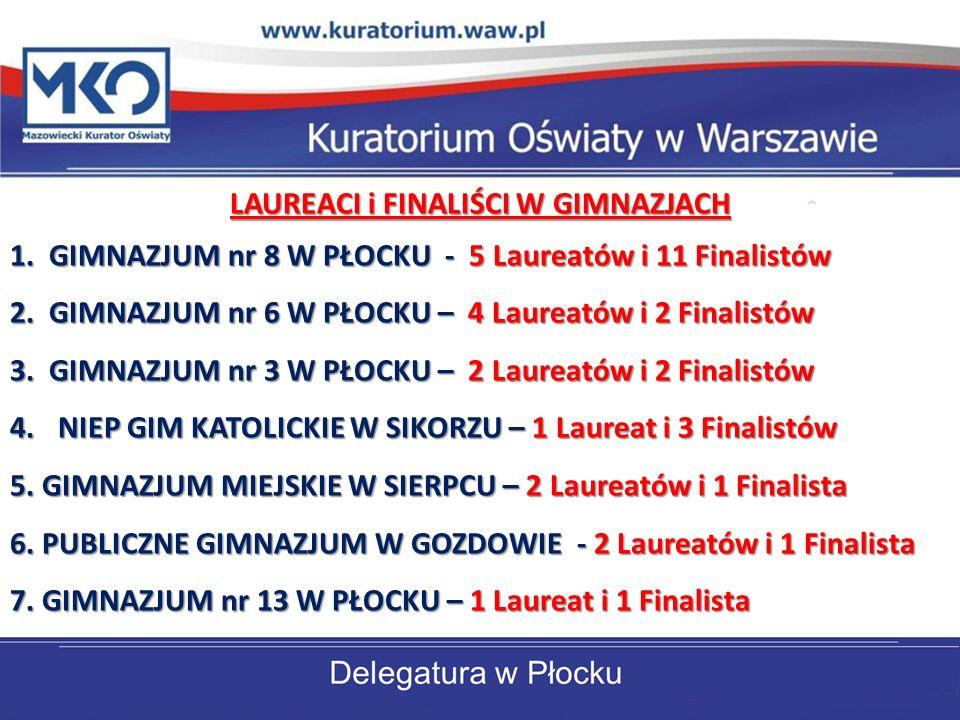 LAUREACI i FINALIŚCI W GIMNAZJACH 1.GIMNAZJUM nr 8 W PŁOCKU - 5 Laureatów i 11 Finalistów 2.
