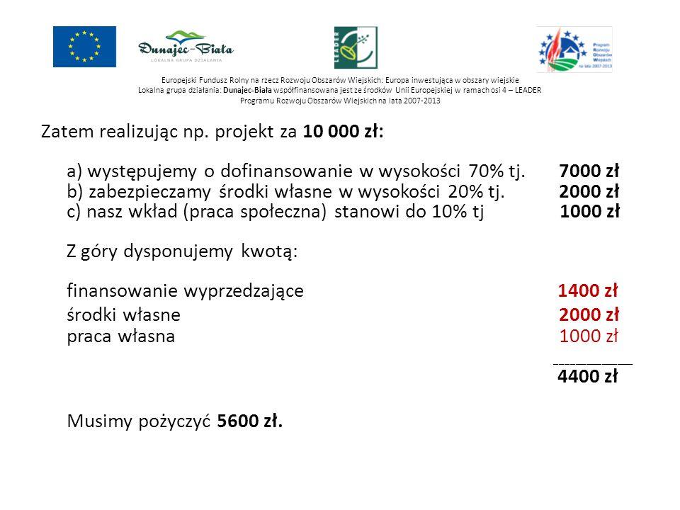 Europejski Fundusz Rolny na rzecz Rozwoju Obszarów Wiejskich: Europa inwestująca w obszary wiejskie Lokalna grupa działania: Dunajec-Biała współfinansowana jest ze środków Unii Europejskiej w ramach osi 4 – LEADER Programu Rozwoju Obszarów Wiejskich na lata 2007-2013 CEL OGÓLNY: Rozwój turystyki bazującej na walorach przyrodniczych Przedsięwzięcie: Zabytki i miejsca historyczne czynnikiem rozwoju obszaru LGD Organizacja imprez turystycznych i kulturalnych, związanych z obiektami zabytkowymi, miejscami historycznymi i miejscami pamięci Budowa małej infrastruktury turystycznej w otoczeniu obiektów zabytkowych, miejsc historycznych i miejsc pamięci Remont miejsc kulturotwórczych (świetlice wiejskie, ośrodki kultury, biblioteki) Odnawianie elewacji i dachów prywatnych budynków o charakterze zabytkowym oraz innych obiektów charakterystycznych dla budownictwa danego regionu Renowacja, zabezpieczenie i oznakowanie przydrożnych kapliczek
