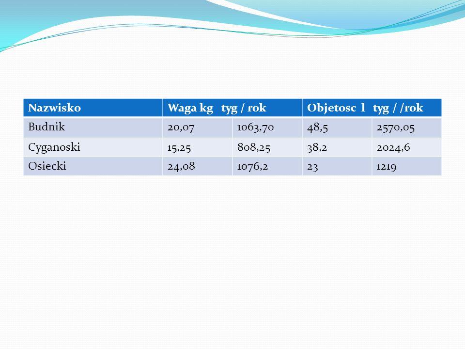 NazwiskoWaga kg tyg / rokObjetosc l tyg / /rok Budnik20,071063,7048,52570,05 Cyganoski15,25808,2538,22024,6 Osiecki24,081076,2231219