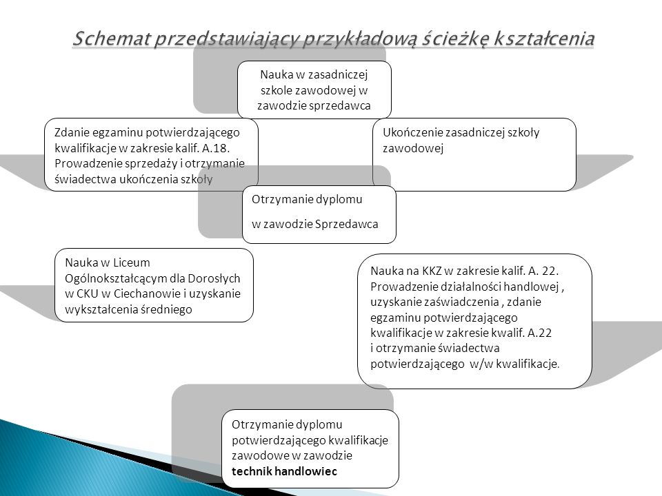 Schemat przedstawiający przykładową ścieżkę kształcenia Nauka w zasadniczej szkole zawodowej w zawodzie sprzedawca Zdanie egzaminu potwierdzającego kw