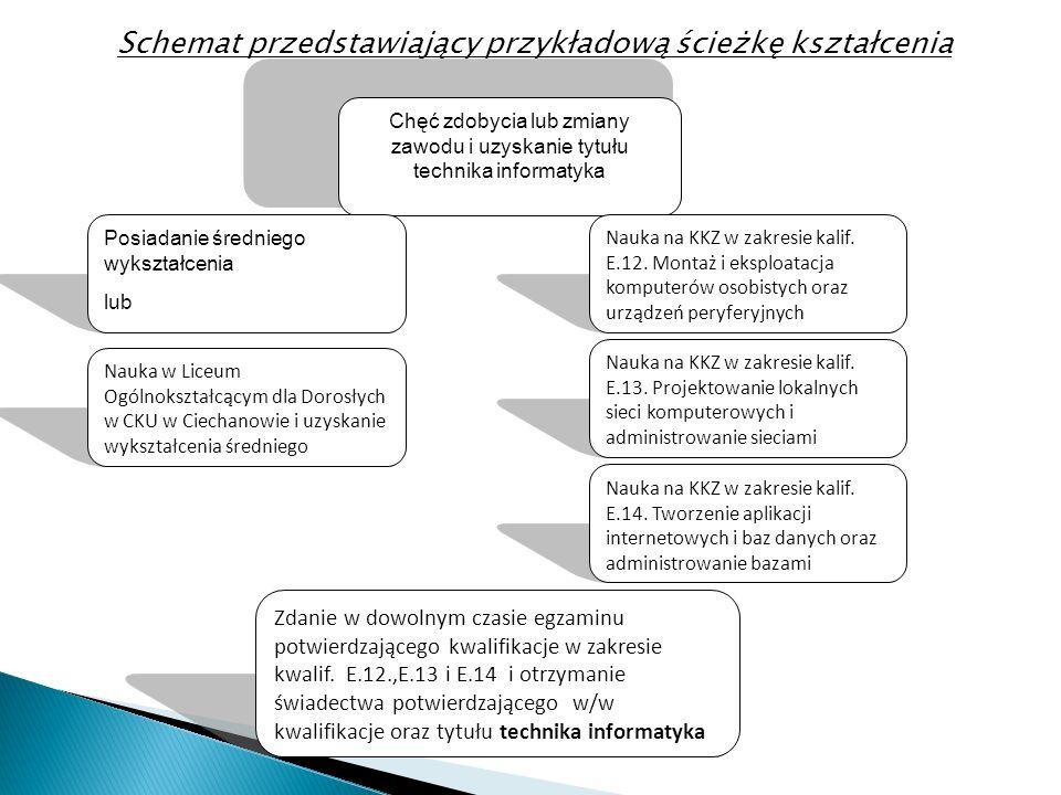 Schemat przedstawiający przykładową ścieżkę kształcenia Chęć zdobycia lub zmiany zawodu i uzyskanie tytułu technika informatyka Nauka w Liceum Ogólnok