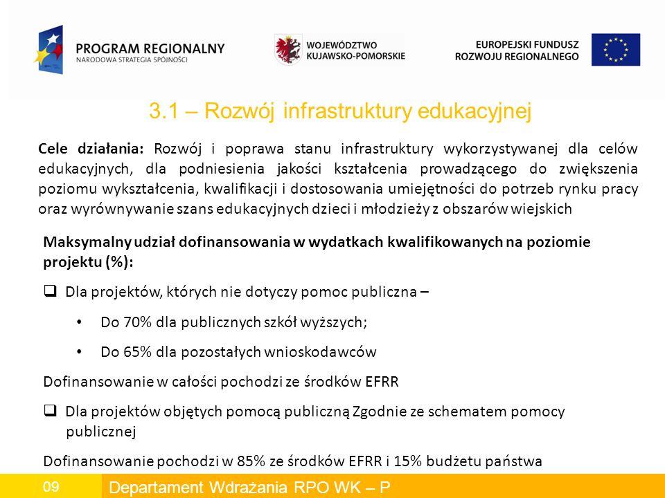 Departament Wdrażania RPO WK – P 09 3.1 – Rozwój infrastruktury edukacyjnej Cele działania: Rozwój i poprawa stanu infrastruktury wykorzystywanej dla celów edukacyjnych, dla podniesienia jakości kształcenia prowadzącego do zwiększenia poziomu wykształcenia, kwalifikacji i dostosowania umiejętności do potrzeb rynku pracy oraz wyrównywanie szans edukacyjnych dzieci i młodzieży z obszarów wiejskich Maksymalny udział dofinansowania w wydatkach kwalifikowanych na poziomie projektu (%): Dla projektów, których nie dotyczy pomoc publiczna – Do 70% dla publicznych szkół wyższych; Do 65% dla pozostałych wnioskodawców Dofinansowanie w całości pochodzi ze środków EFRR Dla projektów objętych pomocą publiczną Zgodnie ze schematem pomocy publicznej Dofinansowanie pochodzi w 85% ze środków EFRR i 15% budżetu państwa