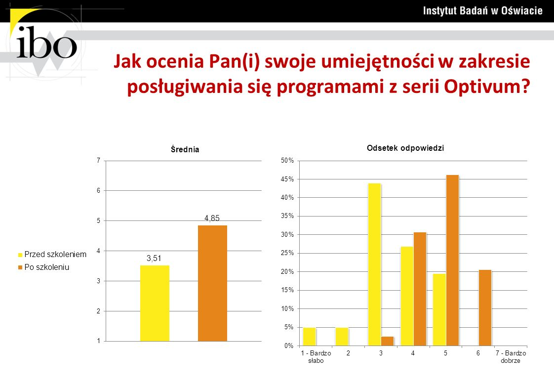 Jak ocenia Pan(i) swoje umiejętności w zakresie posługiwania się programami z serii Optivum?