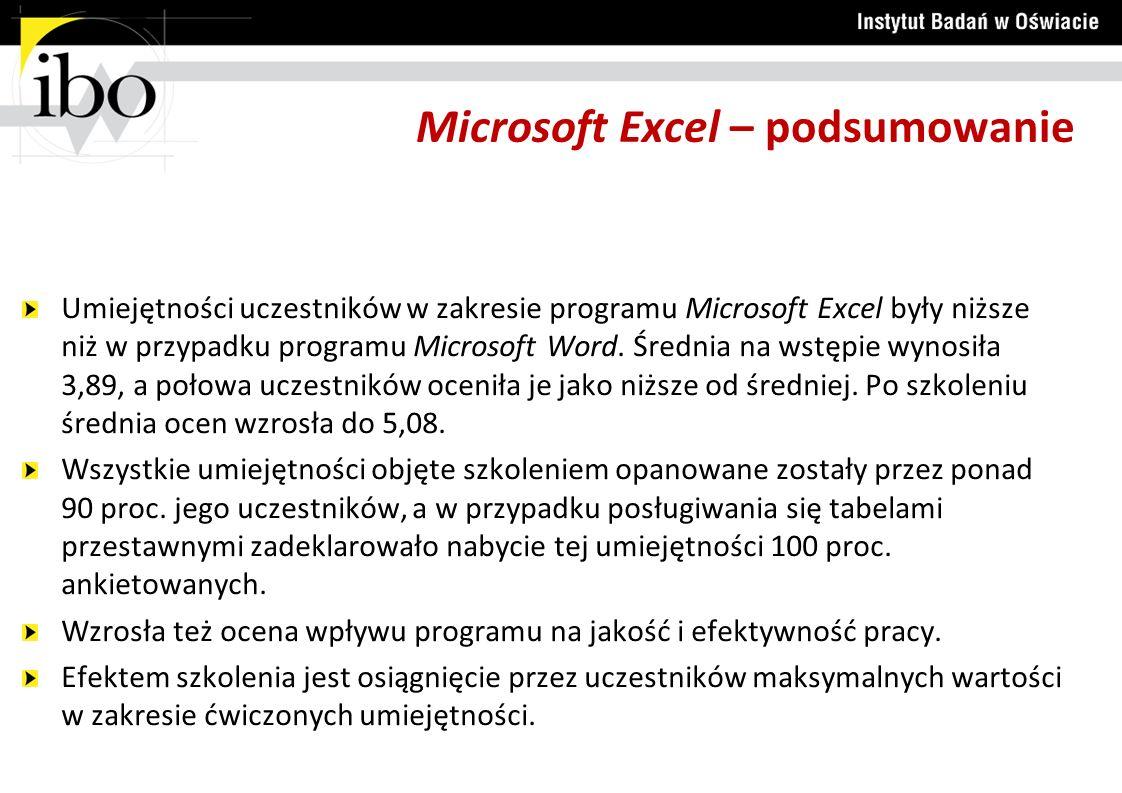 Microsoft Excel – podsumowanie Umiejętności uczestników w zakresie programu Microsoft Excel były niższe niż w przypadku programu Microsoft Word.