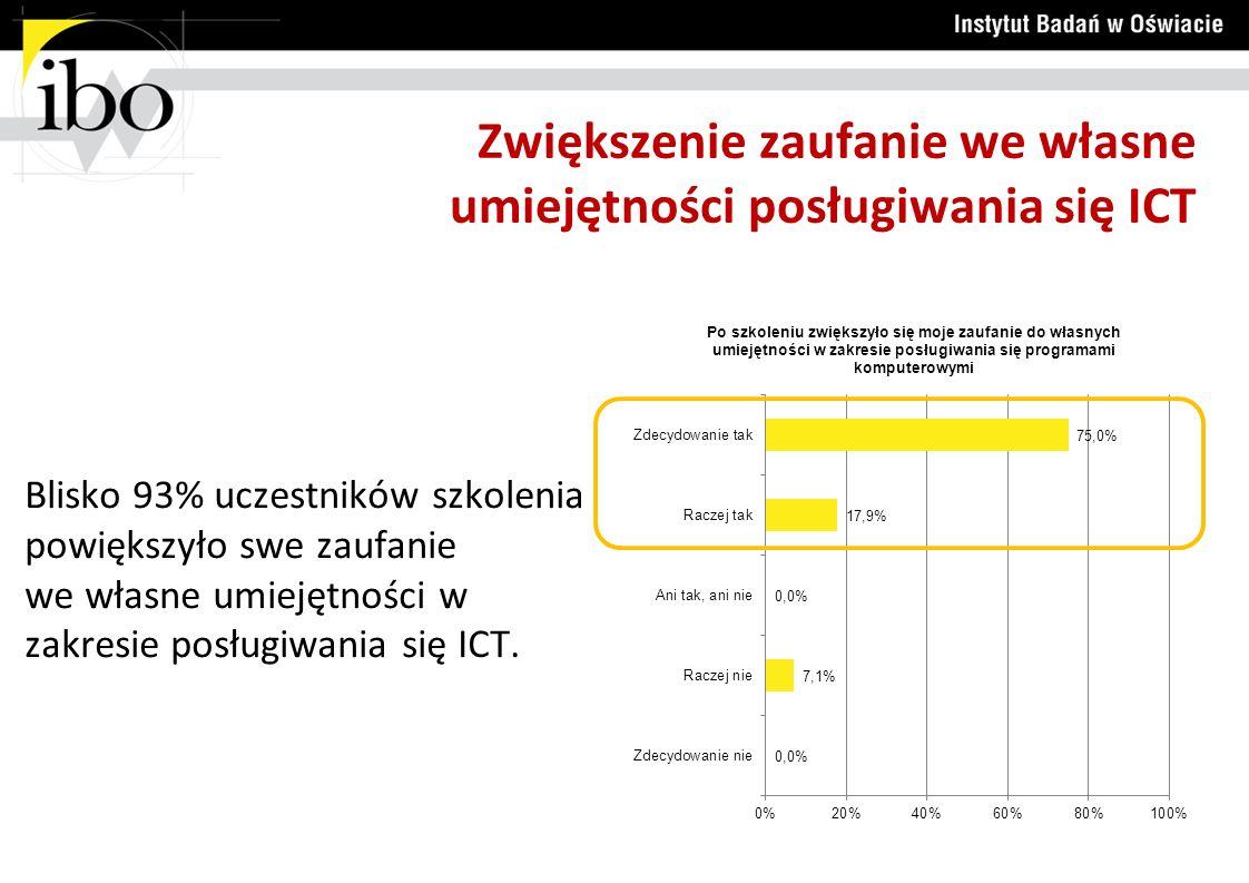 Zwiększenie zaufanie we własne umiejętności posługiwania się ICT Blisko 93% uczestników szkolenia powiększyło swe zaufanie we własne umiejętności w za