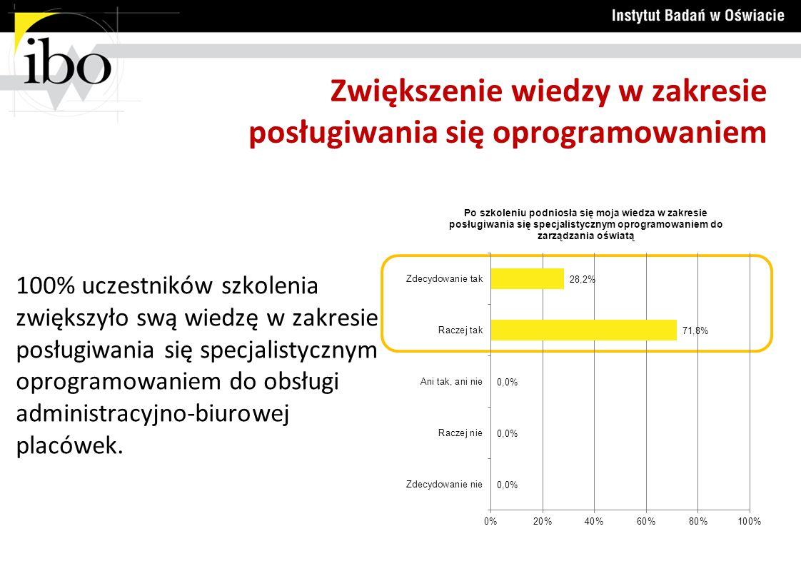 POSŁUGIWANIE SIĘ PROGRAMEM MICROSOFT EXCEL Wyniki szczegółowe ankiety