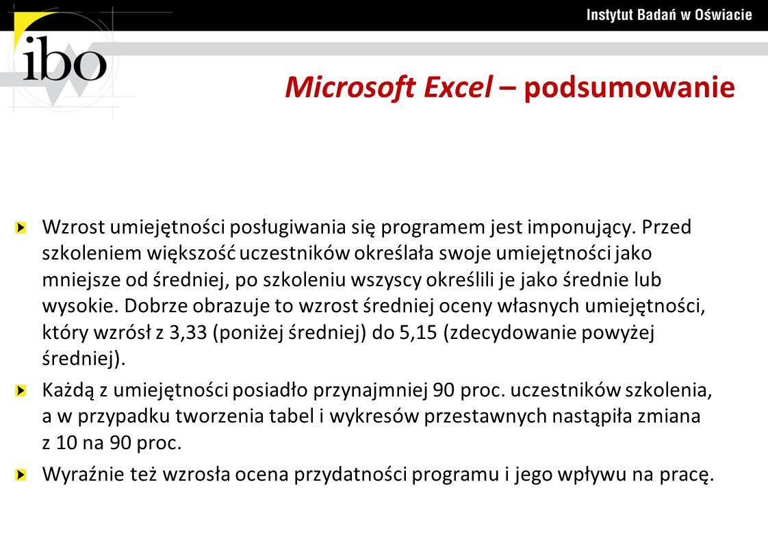 Microsoft Excel – podsumowanie Wzrost umiejętności posługiwania się programem jest imponujący. Przed szkoleniem większość uczestników określała swoje