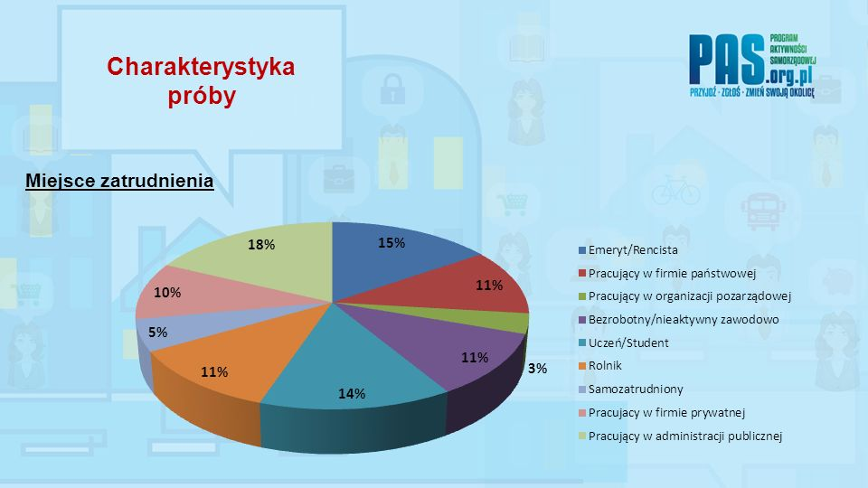 W ramach badania obszaru jakość administracji zadaniem respondentów było ustosunkowanie się do następujących stwierdzeń: Wyniki badań 15.