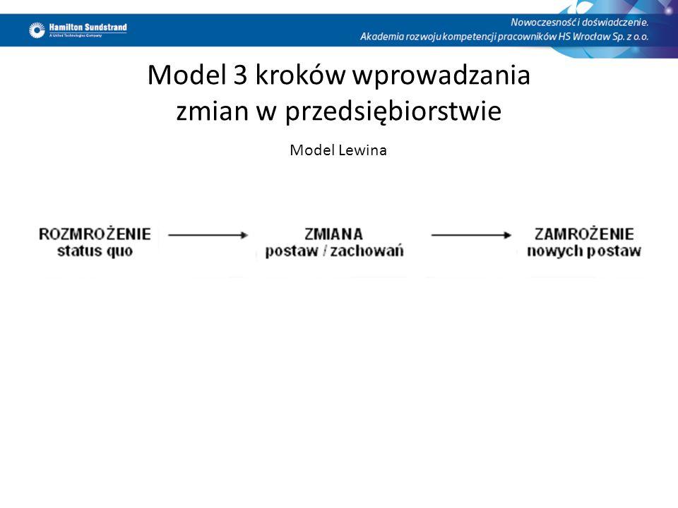 Model 3 kroków wprowadzania zmian w przedsiębiorstwie Model Lewina