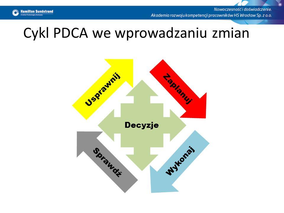 Cykl PDCA we wprowadzaniu zmian Decyzje Zaplanuj Usprawnij Wykonaj Sprawdź