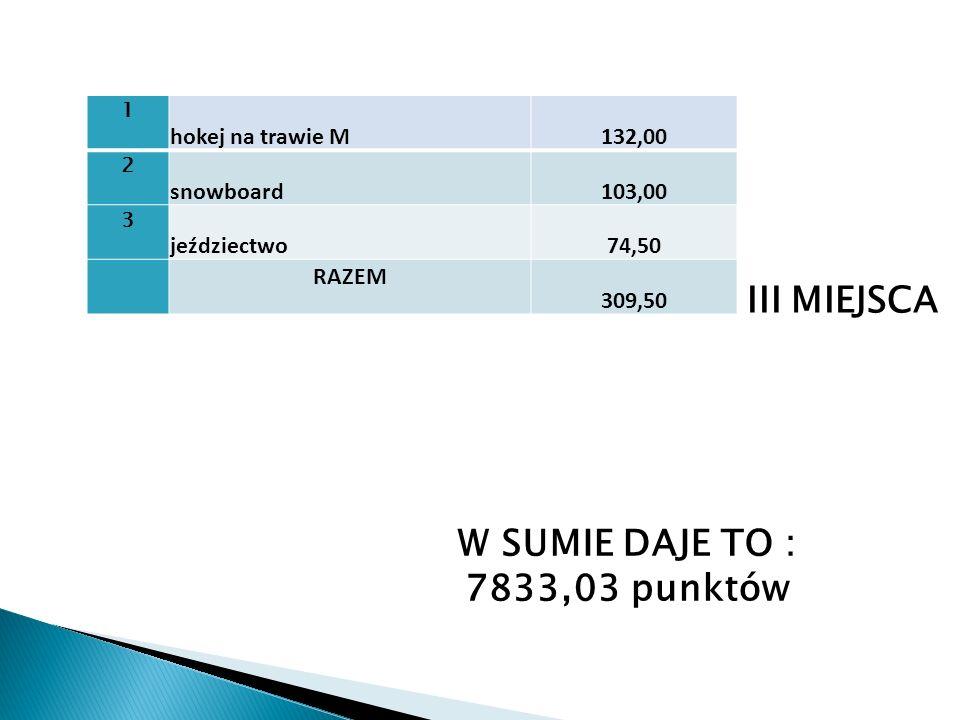 1 hokej na trawie M132,00 2 snowboard103,00 3 jeździectwo74,50 RAZEM 309,50 III MIEJSCA W SUMIE DAJE TO : 7833,03 punktów