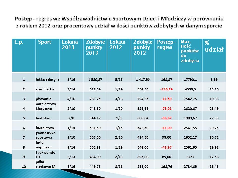 L.p.SportLokata 2013 Zdobyte punkty 2013 Lokata 2012 Zdobyte punkty 2012 Postęp- regres Max.