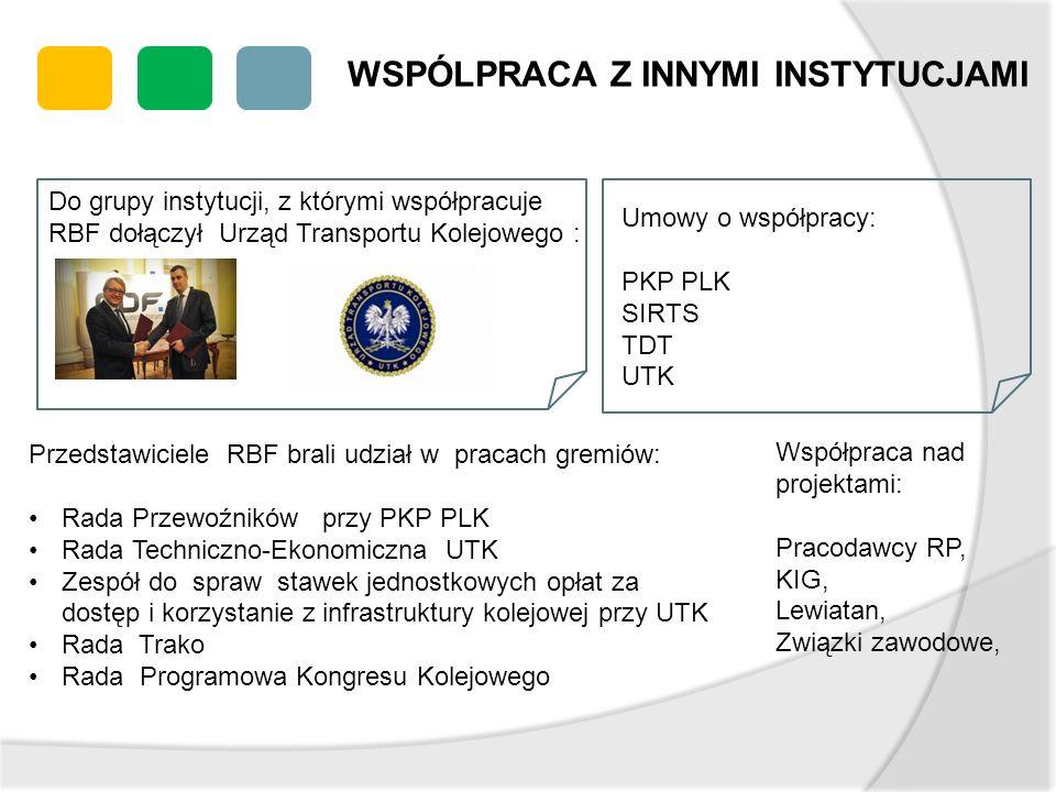WSPÓLPRACA Z INNYMI INSTYTUCJAMI Umowy o współpracy: PKP PLK SIRTS TDT UTK Przedstawiciele RBF brali udział w pracach gremiów: Rada Przewoźników przy