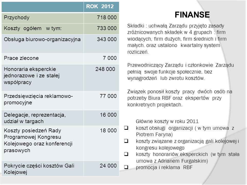 FINANSE ROK 2012 Przychody718 000 Koszty ogółem w tym:733 000 Obsługa biurowo-organizacyjna343 000 Prace zlecone7 000 Honoraria eksperckie jednorazowe