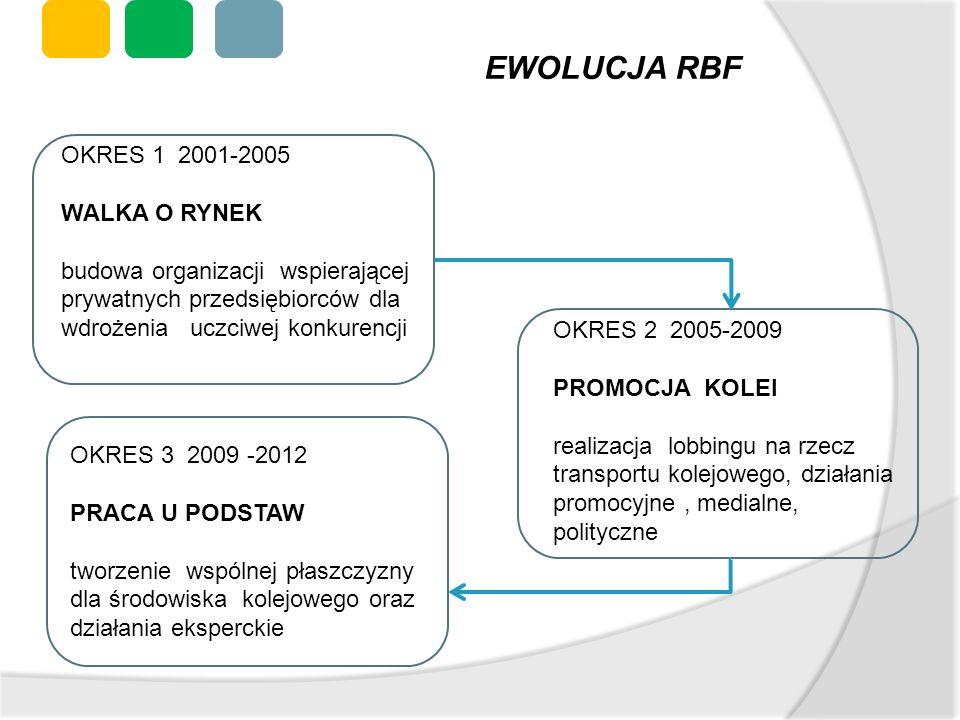 OKRES 1 2001-2005 WALKA O RYNEK budowa organizacji wspierającej prywatnych przedsiębiorców dla wdrożenia uczciwej konkurencji OKRES 2 2005-2009 PROMOC