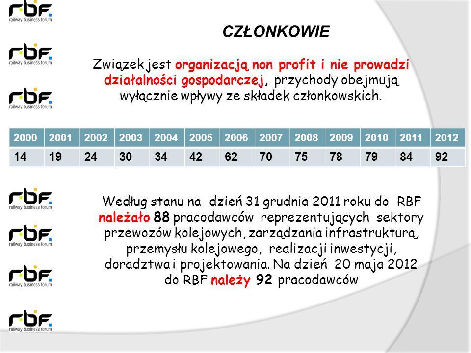 Związek jest organizacją non profit i nie prowadzi działalności gospodarczej, przychody obejmują wyłącznie wpływy ze składek członkowskich. Według sta