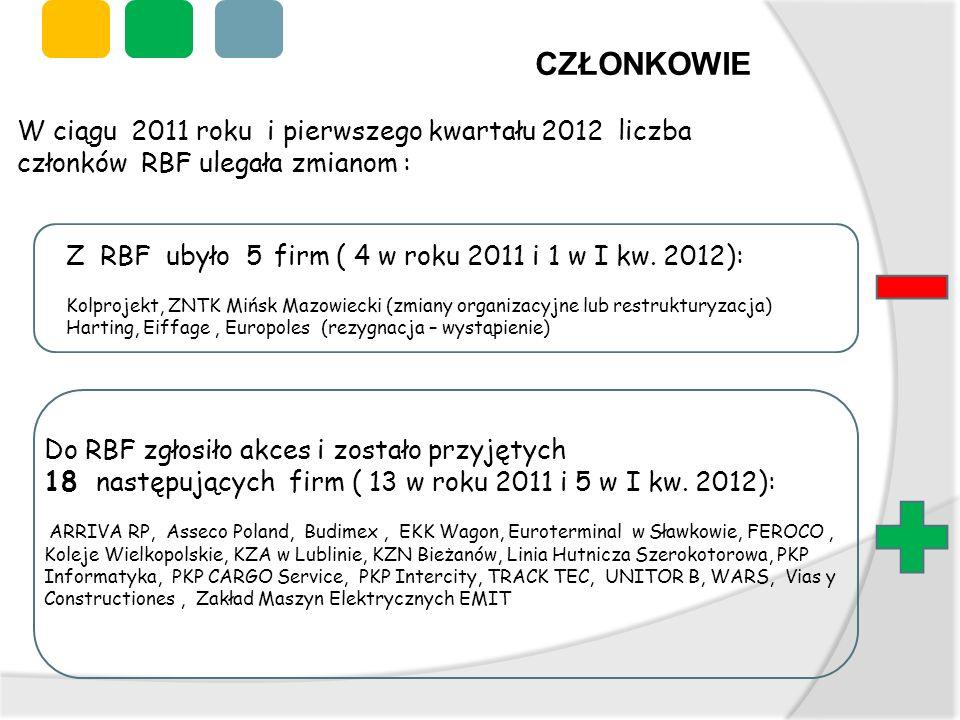 Do RBF zgłosiło akces i zostało przyjętych 18 następujących firm ( 13 w roku 2011 i 5 w I kw. 2012): ARRIVA RP, Asseco Poland, Budimex, EKK Wagon, Eur