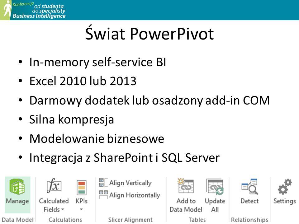 Świat PowerPivot In-memory self-service BI Excel 2010 lub 2013 Darmowy dodatek lub osadzony add-in COM Silna kompresja Modelowanie biznesowe Integracj