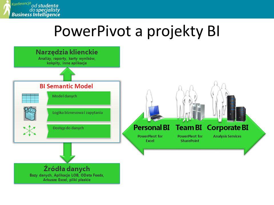 PowerPivot a projekty BI Narzędzia klienckie Analizy, raporty, karty wyników, kokpity, inne aplikacje Narzędzia klienckie Analizy, raporty, karty wyni