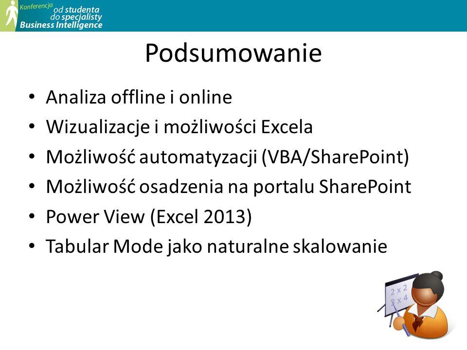 Podsumowanie Analiza offline i online Wizualizacje i możliwości Excela Możliwość automatyzacji (VBA/SharePoint) Możliwość osadzenia na portalu SharePo