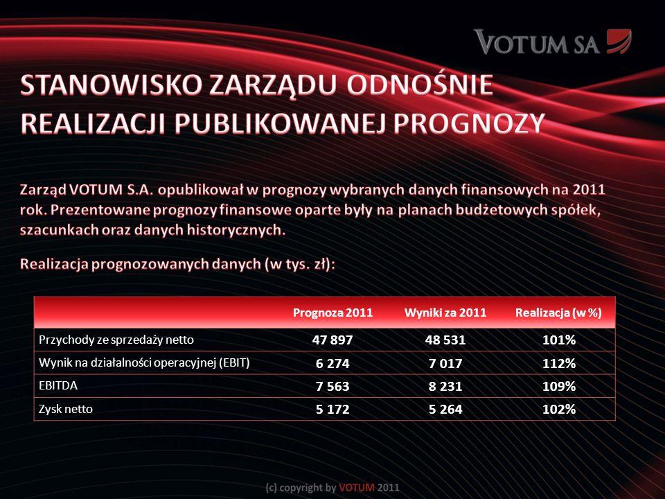 Prognoza 2011Wyniki za 2011Realizacja (w %) Przychody ze sprzedaży netto 47 89748 531101% Wynik na działalności operacyjnej (EBIT) 6 2747 017112% EBITDA 7 5638 231109% Zysk netto 5 1725 264102%