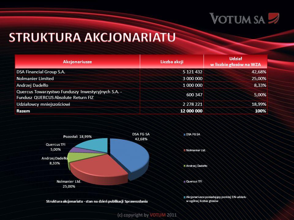 AkcjonariuszeLiczba akcji Udział w liczbie głosów na WZA DSA Financial Group S.A.5 121 43242,68% Nolmanier Limited3 000 00025,00% Andrzej Dadełło1 000 0008,33% Quercus Towarzystwo Funduszy Inwestycyjnych S.A.