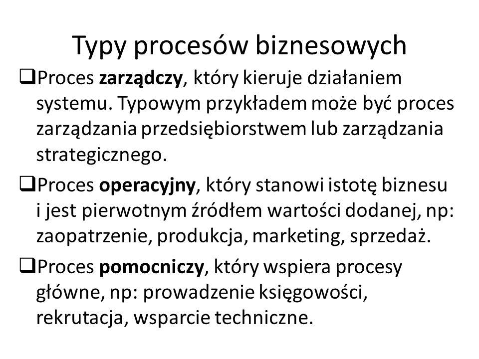 Typy procesów biznesowych Proces zarządczy, który kieruje działaniem systemu. Typowym przykładem może być proces zarządzania przedsiębiorstwem lub zar