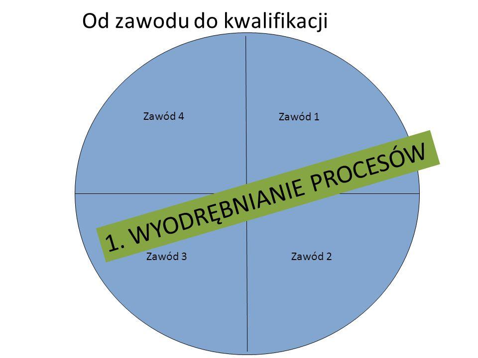 Od zawodu do kwalifikacji Zawód 4 Zawód 1 Zawód 2 Zawód 3 1. WYODRĘBNIANIE PROCESÓW