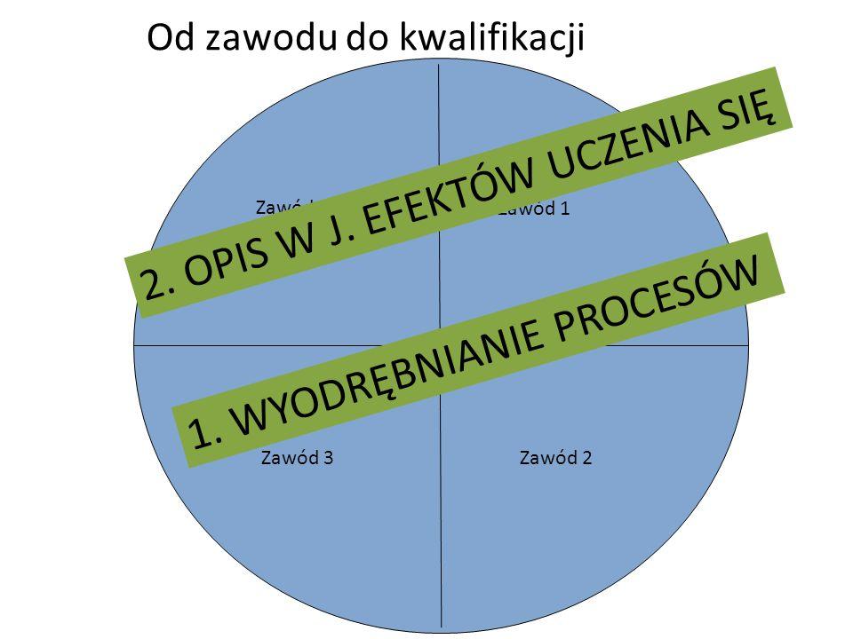 Od zawodu do kwalifikacji Zawód 4 Zawód 1 Zawód 2 Zawód 3 1. WYODRĘBNIANIE PROCESÓW 2. OPIS W J. EFEKTÓW UCZENIA SIĘ