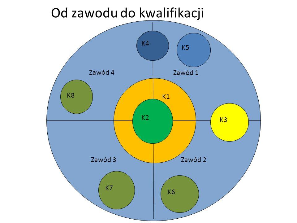 K1 Od zawodu do kwalifikacji Zawód 4 Zawód 1 Zawód 2 Zawód 3 K2 K3 K4 K5 K6 K7 K8