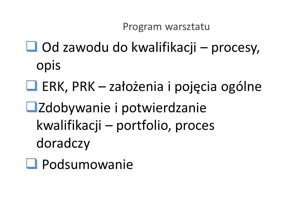 Program warsztatu Od zawodu do kwalifikacji – procesy, opis ERK, PRK – założenia i pojęcia ogólne Zdobywanie i potwierdzanie kwalifikacji – portfolio,