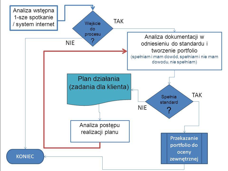 Analiza wstępna 1-sze spotkanie / system internet Wejście do procesu ? NIE TAK Analiza dokumentacji w odniesieniu do standardu i tworzenie portfolio (
